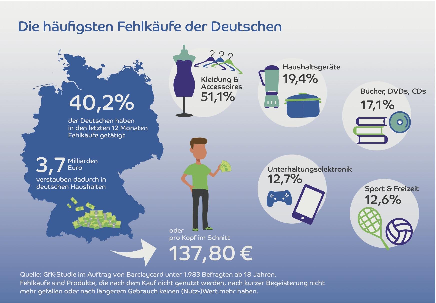 Infografik: Die Fehlkäufe der Deutschen. Quelle: obs/Barclaycard Deutschland